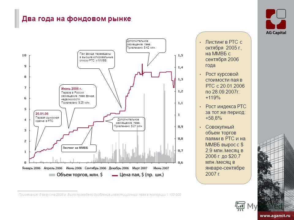 Два года на фондовом рынке Листинг в РТС с октября 2005 г., на ММВБ с сентября 2006 года Рост курсовой стоимости пая в РТС с 20.01.2006 по 28.09.2007г.: +119% Рост индекса РТС за тот же период: +58,8% Совокупный объем торгов паями в РТС и на ММВБ выр