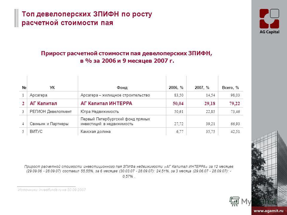 Топ девелоперских ЗПИФН по росту расчетной стоимости пая Прирост расчетной стоимости пая девелоперских ЗПИФН, в % за 2006 и 9 месяцев 2007 г. Источники: Investfunds.ru на 30.09.2007 УКФонд2006, %2007, %Всего, % 1 АрсагераАрсагера – жилищное строитель