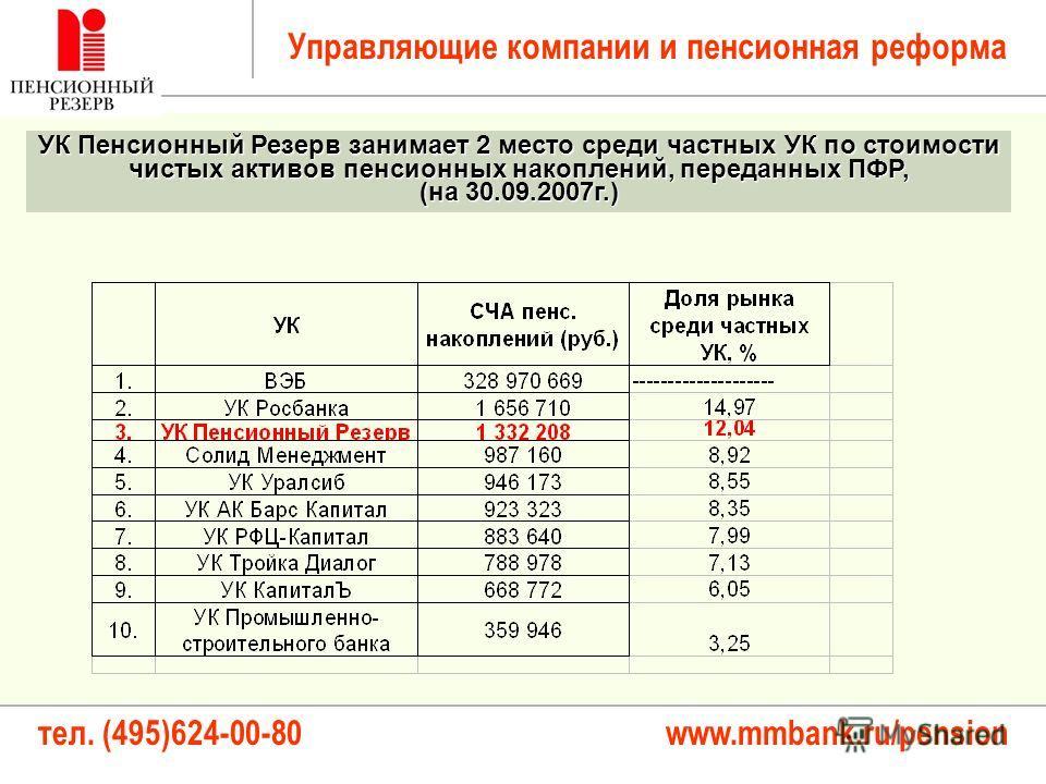 тел. (495)624-00-80 www.mmbank.ru/pension Управляющие компании и пенсионная реформа УК Пенсионный Резерв занимает 2 место среди частных УК по стоимости чистых активов пенсионных накоплений, переданных ПФР, (на 30.09.2007г.)