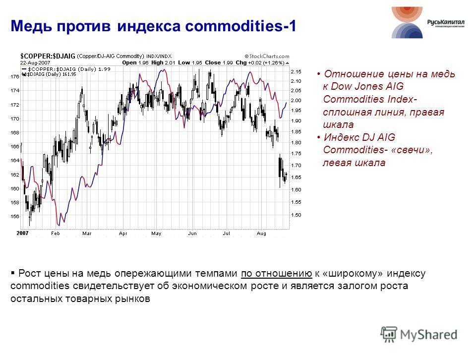 Медь против индекса commodities-1 Рост цены на медь опережающими темпами по отношению к «широкому» индексу сommodities свидетельствует об экономическом росте и является залогом роста остальных товарных рынков Отношение цены на медь к Dow Jones AIG Co