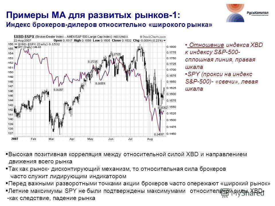 Примеры МА для развитых рынков-1: Индекс брокеров-дилеров относительно «широкого рынка» Высокая позитивная корреляция между относительной силой XBD и направлением движения всего рынка Так как рынок- дисконтирующий механизм, то относительная сила брок