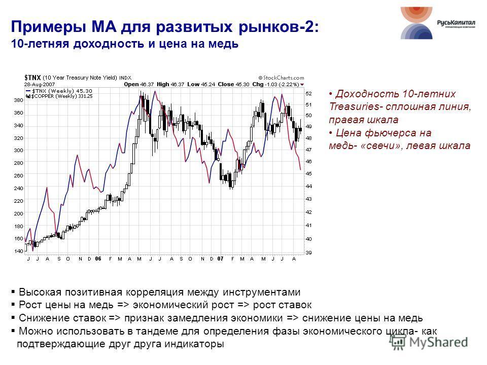 Примеры МА для развитых рынков-2: 10-летняя доходность и цена на медь Высокая позитивная корреляция между инструментами Рост цены на медь => экономический рост => рост ставок Снижение ставок => признак замедления экономики => снижение цены на медь Мо