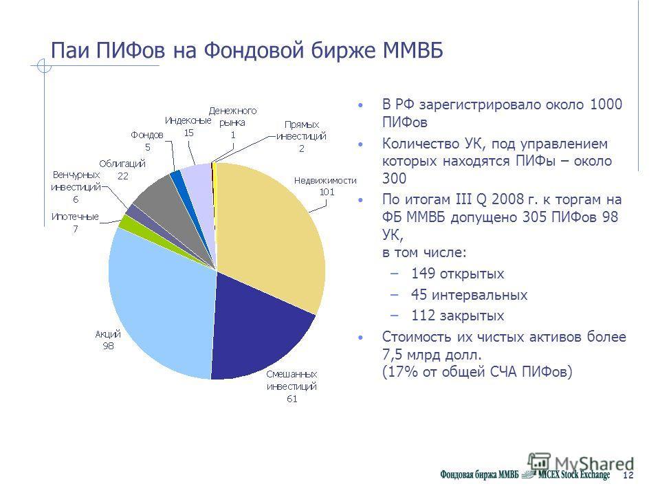 12 Паи ПИФов на Фондовой бирже ММВБ В РФ зарегистрировало около 1000 ПИФов Количество УК, под управлением которых находятся ПИФы – около 300 По итогам III Q 2008 г. к торгам на ФБ ММВБ допущено 305 ПИФов 98 УК, в том числе: –149 открытых –45 интервал