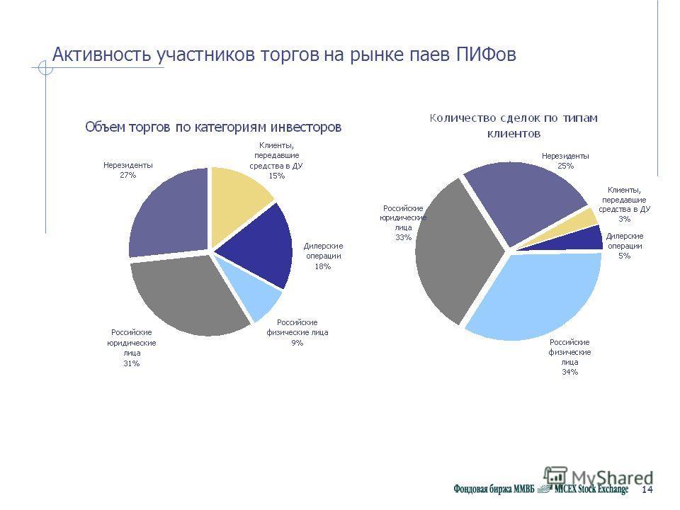 14 Активность участников торгов на рынке паев ПИФов