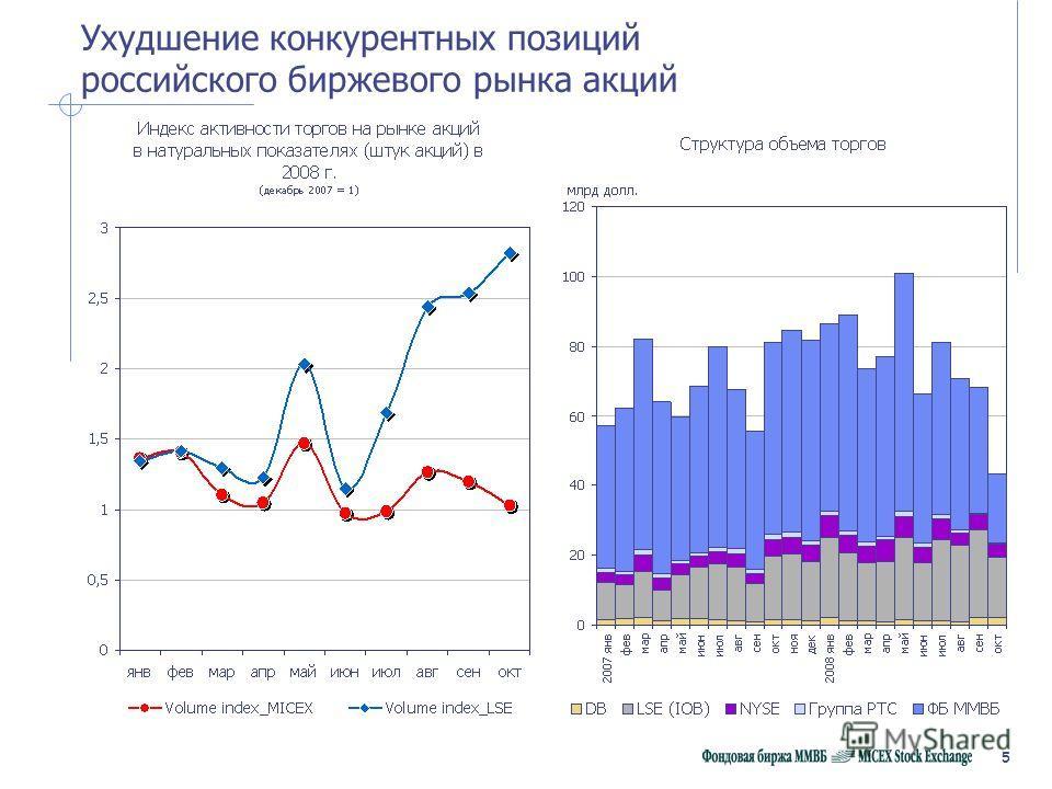 5 Ухудшение конкурентных позиций российского биржевого рынка акций