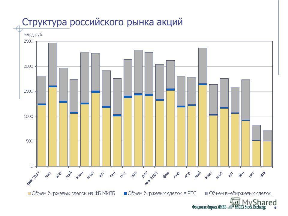 6 Структура российского рынка акций