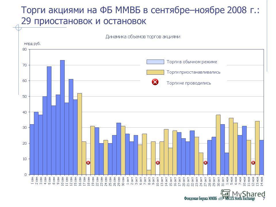 7 Торги акциями на ФБ ММВБ в сентябре–ноябре 2008 г.: 29 приостановок и остановок Торги в обычном режиме Торги приостанавливались Торги не проводились