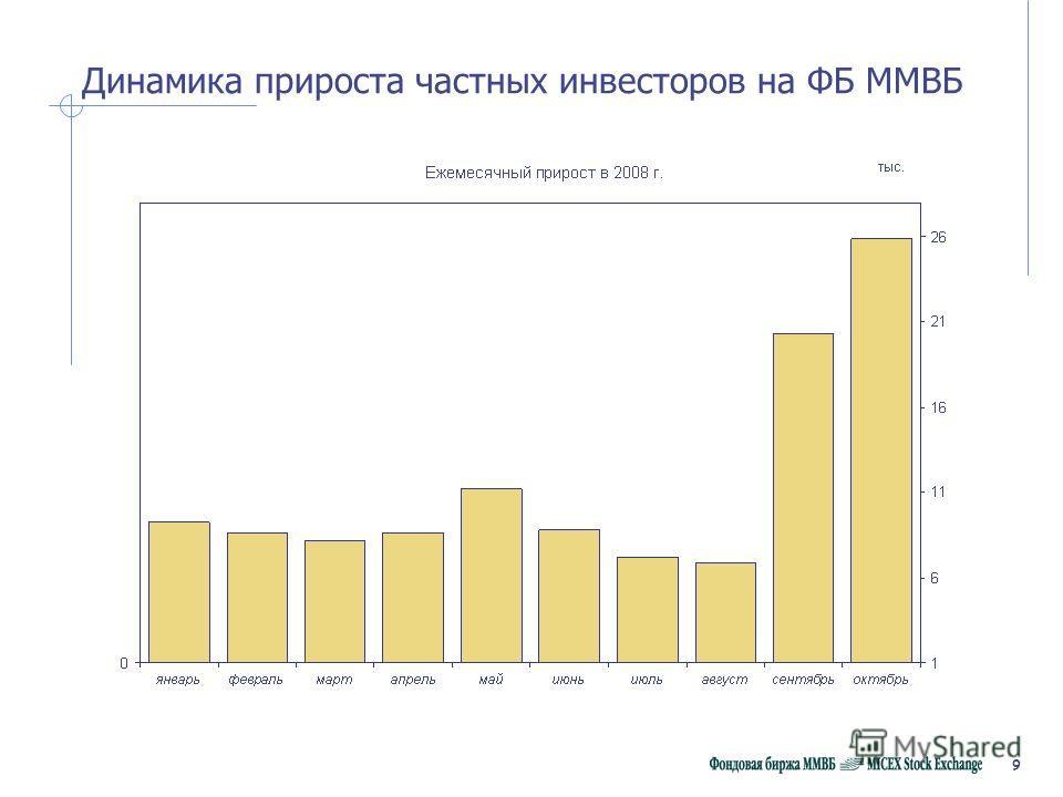 9 Динамика прироста частных инвесторов на ФБ ММВБ
