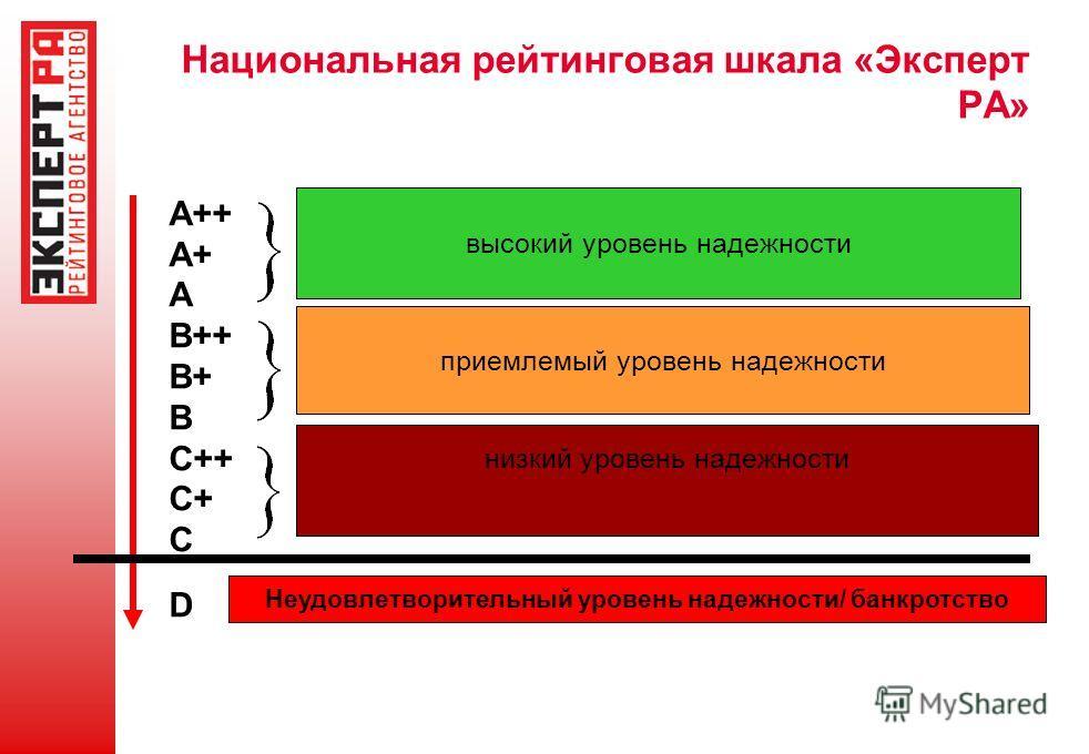 Национальная рейтинговая шкала «Эксперт РА» A++ A+ A B++ B+ B C++ C+ C D высокий уровень надежности приемлемый уровень надежности низкий уровень надежности Неудовлетворительный уровень надежности/ банкротство