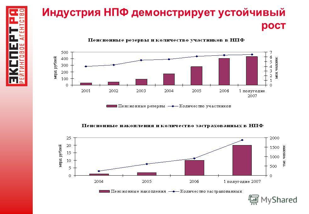 Индустрия НПФ демонстрирует устойчивый рост
