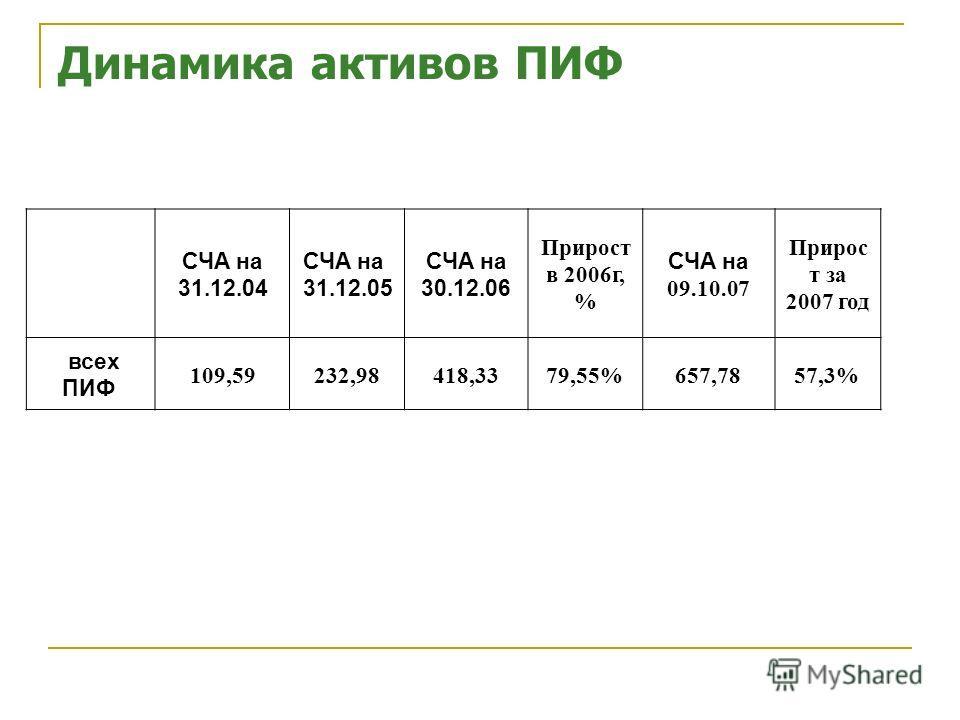 Динамика активов ПИФ Источник: НЛУ. СЧА на 31.12.04 СЧА на 31.12.05 СЧА на 30.12.06 Прирост в 2006г, % СЧА на 09.10.07 Прирос т за 2007 год всех ПИФ 109,59232,98418,3379,55%657,7857,3%