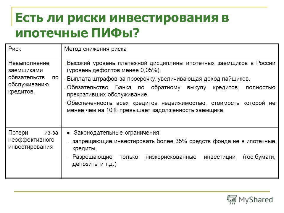 Риски инвестирования в паи ИЗПИФ РискМетод снижения риска Невыполнение заемщиками обязательств по обслуживанию кредитов. - Высокий уровень платежной дисциплины ипотечных заемщиков в России (уровень дефолтов менее 0,05%). - Выплата штрафов за просрочк