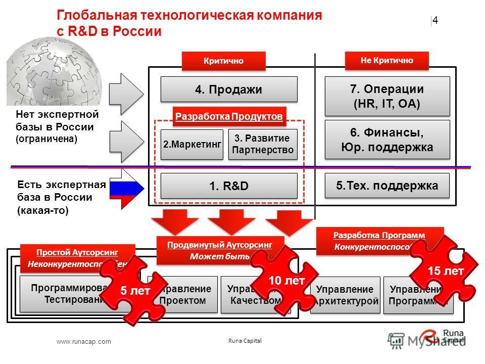 www.runacap.com Runa Capital Управление Архитектурой Управление Архитектурой Управление Программой Управление Программой Разработка Программ Конкурентоспособна Разработка Программ Конкурентоспособна Глобальная технологическая компания с R&D в России