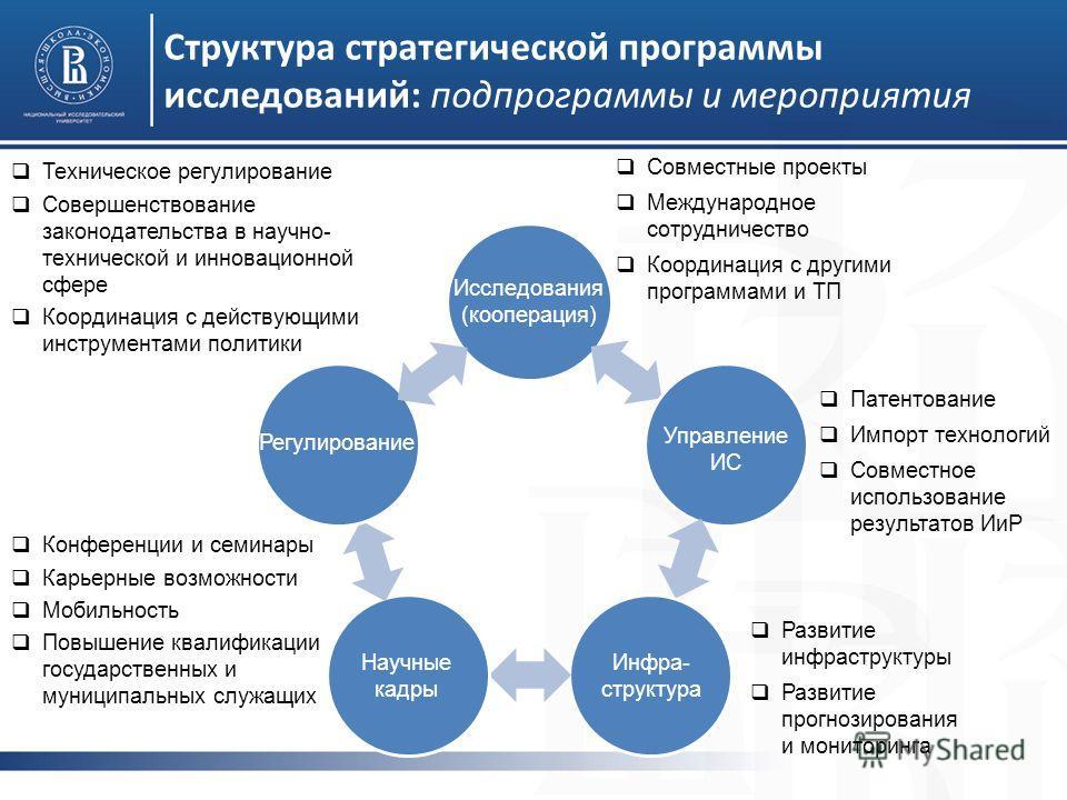 Структура стратегической программы исследований: подпрограммы и мероприятия Инфра- структура Исследования (кооперация) Научные кадры Управление ИС Регулирование Совместные проекты Международное сотрудничество Координация с другими программами и ТП Ра