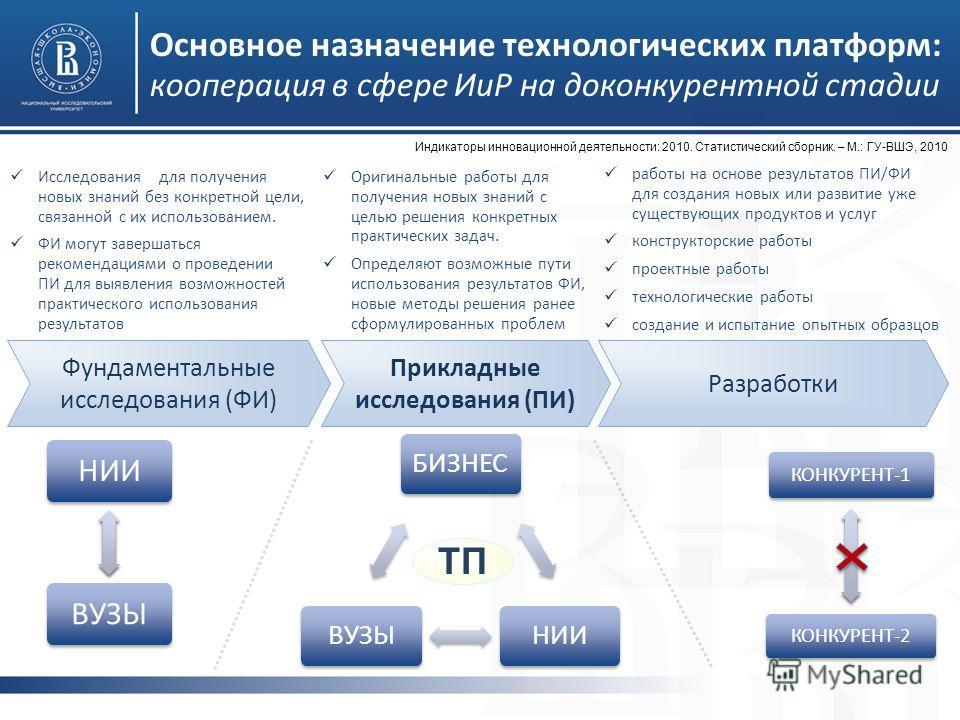 Основное назначение технологических платформ: кооперация в сфере ИиР на доконкурентной стадии Фундаментальные исследования (ФИ) Прикладные исследования (ПИ) Разработки Оригинальные работы для получения новых знаний с целью решения конкретных практиче