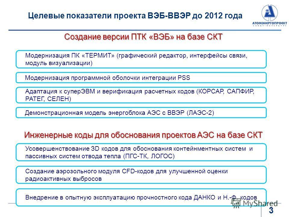 Целевые показатели проекта ВЭБ-ВВЭР до 2012 года Демонстрационная модель энергоблока АЭС с ВВЭР (ЛАЭС-2) Адаптация к суперЭВМ и верификация расчетных кодов (КОРСАР, САПФИР, РАТЕГ, СЕЛЕН) Создание версии ПТК «ВЭБ» на базе СКТ Модернизация ПК «ТЕРМИТ»