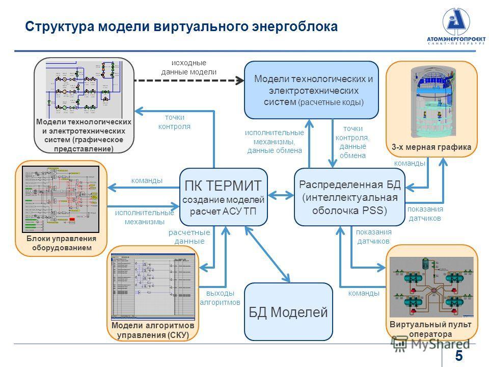 Структура модели виртуального энергоблока команды исполнительные механизмы точки контроля показания датчиков выходы алгоритмов команды Блоки управления оборудованием Модели алгоритмов управления (СКУ) Модели технологических и электротехнических систе