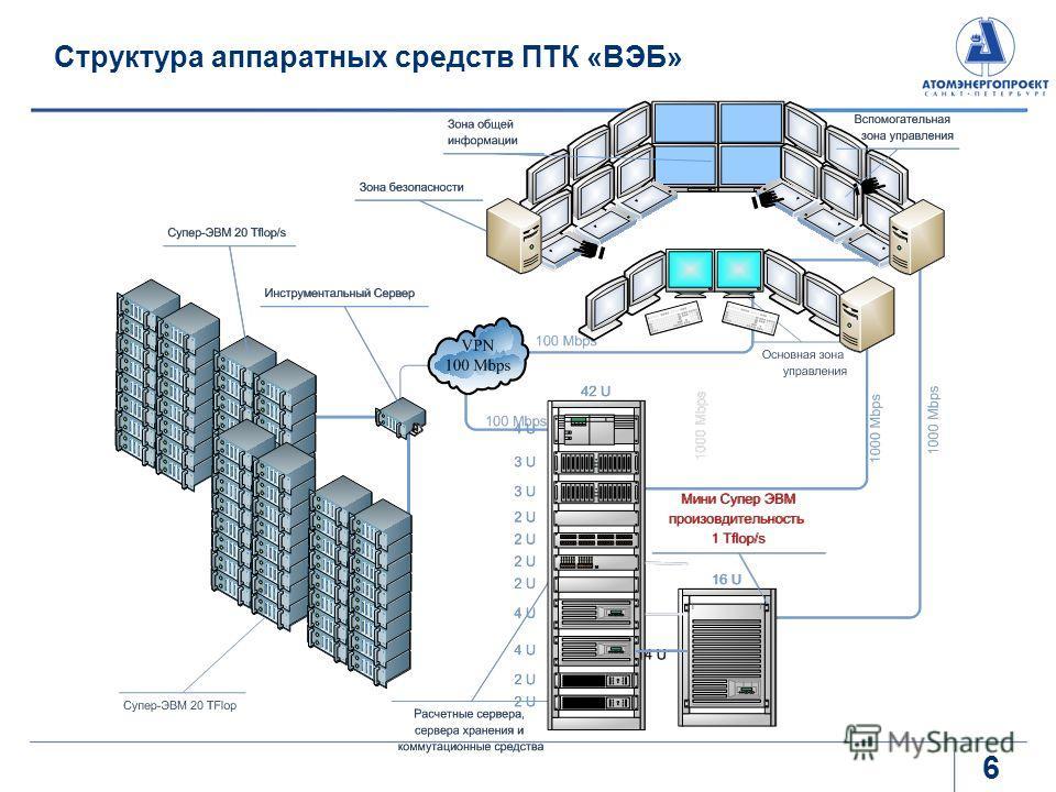 Структура аппаратных средств ПТК «ВЭБ» 6
