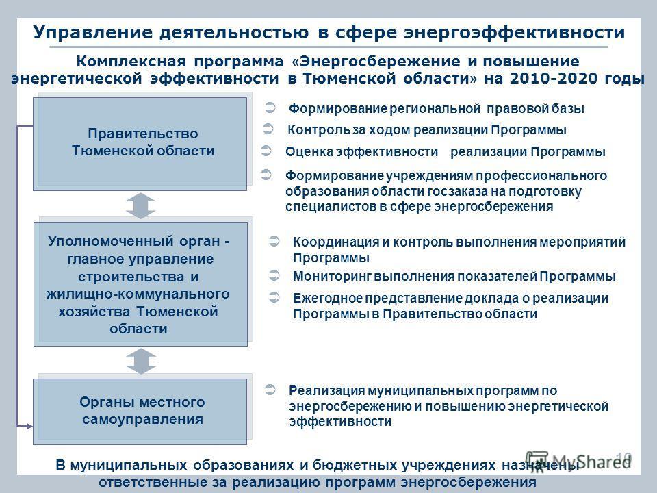 Управление деятельностью в сфере энергоэффективности Комплексная программа « Энергосбережение и повышение энергетической эффективности в Тюменской области » на 2010-2020 годы Правительство Тюменской области Уполномоченный орган - главное управление с