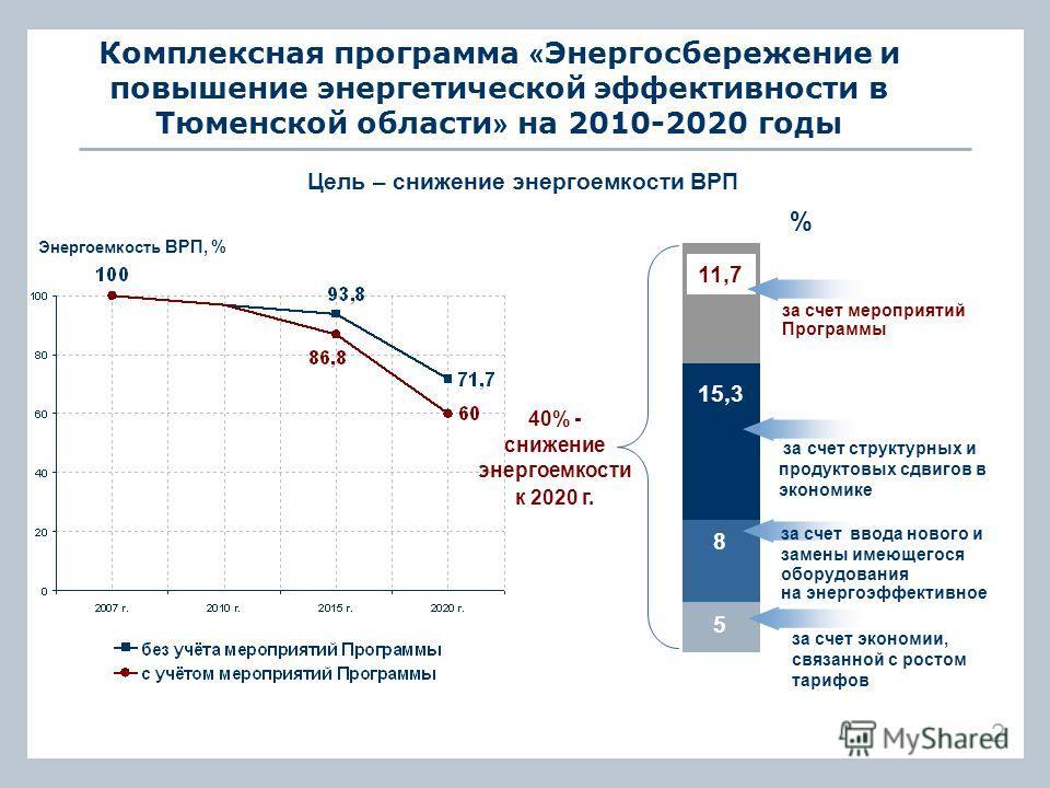 15,3 8 5 за счет экономии, связанной с ростом тарифов Комплексная программа « Энергосбережение и повышение энергетической эффективности в Тюменской области » на 2010-2020 годы за счет ввода нового и замены имеющегося оборудования на энергоэффективное