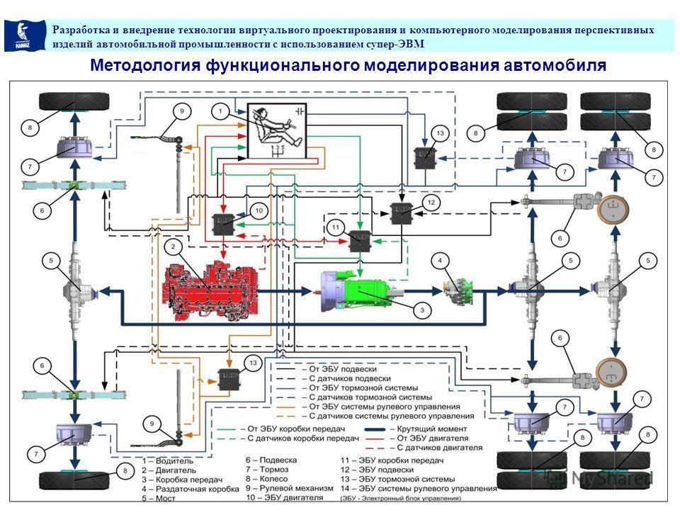 Разработка и внедрение технологии виртуального проектирования и компьютерного моделирования перспективных изделий автомобильной промышленности с использованием супер-ЭВМ 9 Методология функционального моделирования автомобиля