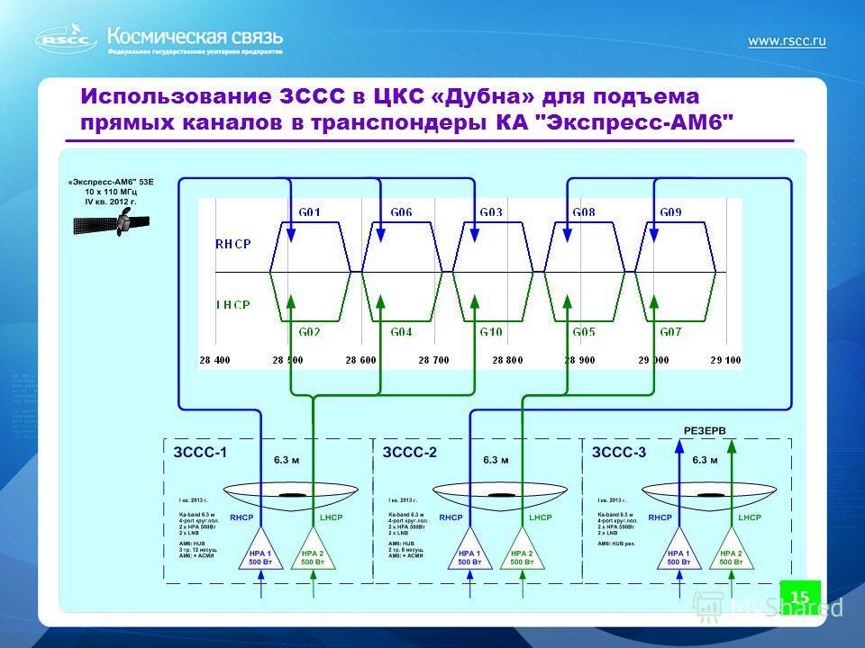 15 Использование ЗССС в ЦКС «Дубна» для подъема прямых каналов в транспондеры КА Экспресс-АМ6 15