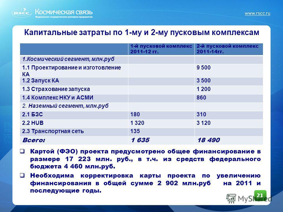 21 Капитальные затраты по 1-му и 2-му пусковым комплексам Картой (ФЭО) проекта предусмотрено общее финансирование в размере 17 223 млн. руб., в т.ч. из средств федерального бюджета 4 460 млн.руб. Необходима корректировка карты проекта по увеличению ф