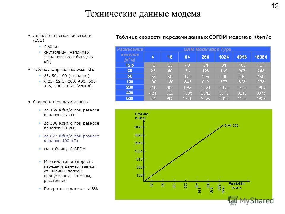 Технические данные модема Диапазон прямой видимости (LOS) 50 км см.таблицу, например, 50км при 128 Кбит/с/25 кГц Таблица ширины полосы, кГц 25, 50, 100 (стандарт) 6.25, 12.5, 200, 400, 500, 465, 930, 1860 (опция) Скорость передачи данных до 169 Кбит/