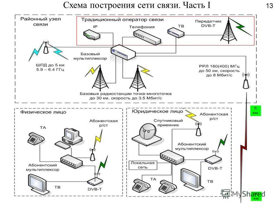Схема построения сети связи.