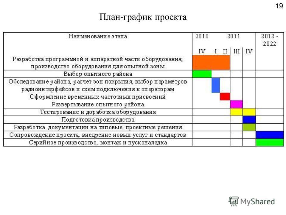 План-график проекта 19