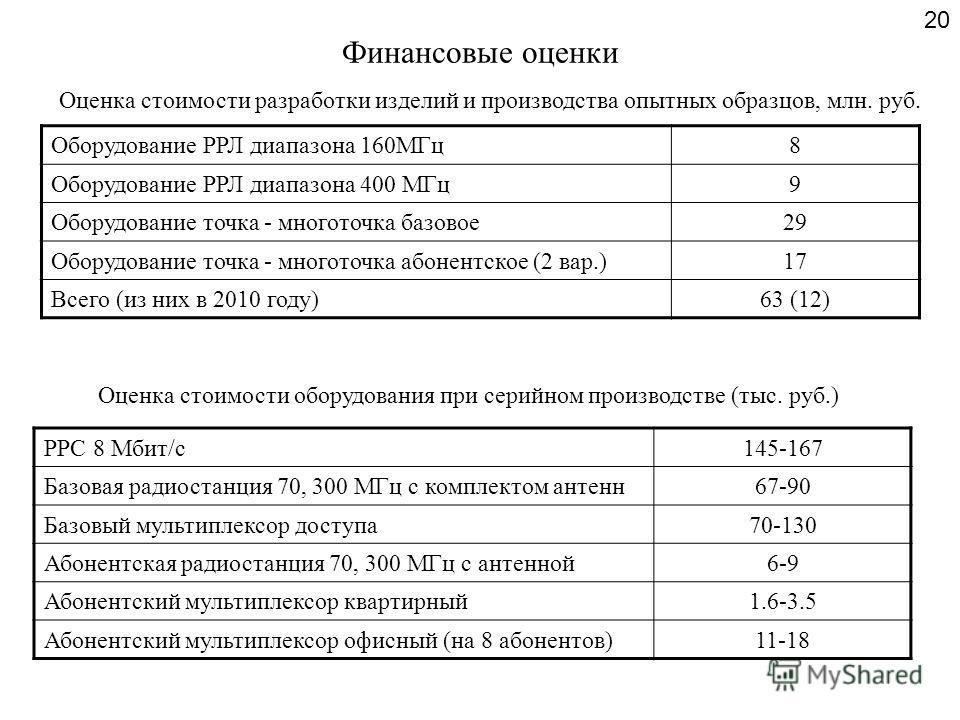 Финансовые оценки Оборудование РРЛ диапазона 160МГц8 Оборудование РРЛ диапазона 400 МГц9 Оборудование точка - многоточка базовое29 Оборудование точка - многоточка абонентское (2 вар.)17 Всего (из них в 2010 году)63 (12) 20 РРС 8 Мбит/с145-167 Базовая