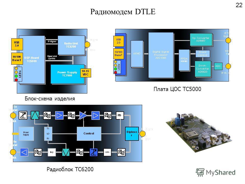 Радиомодем DTLE Блок-схема изделия Плата ЦОС TC5000 Радиоблок TC6200 22