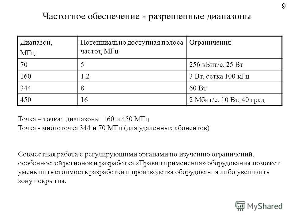 Частотное обеспечение - разрешенные диапазоны 9 Диапазон, МГц Потенциально доступная полоса частот, МГц Ограничения 705256 кБит/с, 25 Вт 1601.23 Вт, сетка 100 кГц 344860 Вт 450162 Мбит/с, 10 Вт, 40 град Точка – точка: диапазоны 160 и 450 МГц Точка -