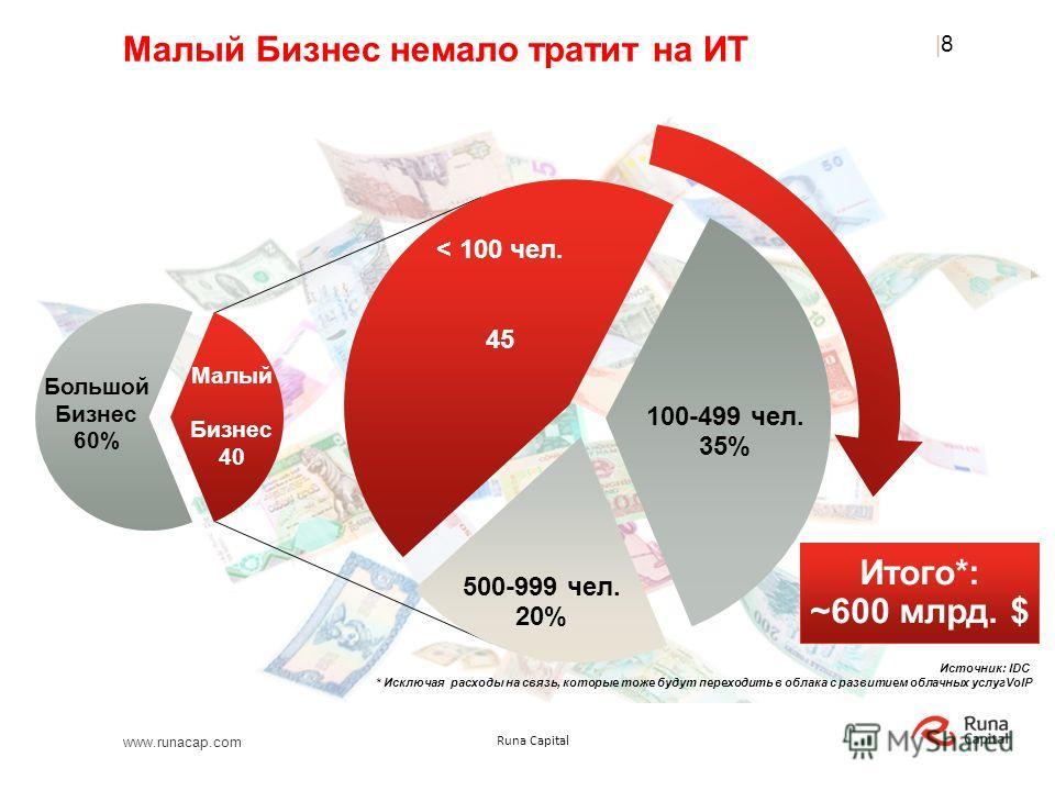 www.runacap.com Runa Capital Источник: IDC * Исключая расходы на связь, которые тоже будут переходить в облака с развитием облачных услугVoIP Малый Бизнес немало тратит на ИТ |8|8