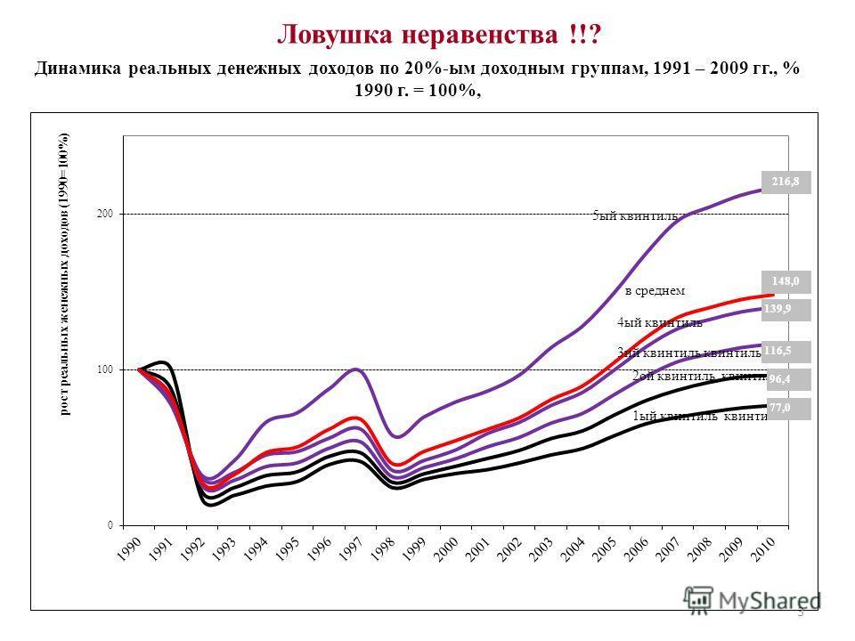 Ловушка неравенства !!? Динамика реальных денежных доходов по 20%-ым доходным группам, 1991 – 2009 гг., % 1990 г. = 100%, 3