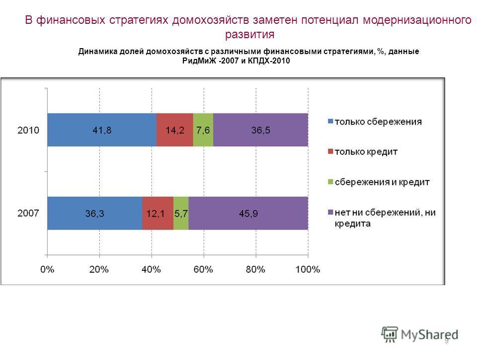 Динамика долей домохозяйств с различными финансовыми стратегиями, %, данные РидМиЖ -2007 и КПДХ-2010 В финансовых стратегиях домохозяйств заметен потенциал модернизационного развития 9