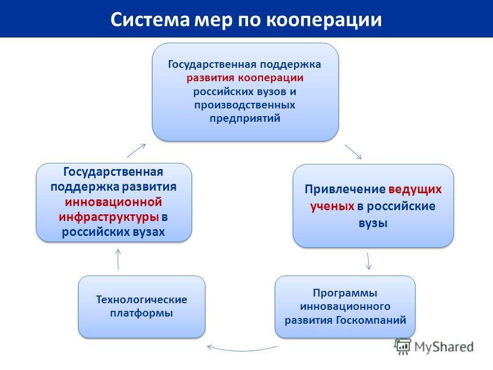 Система мер по кооперации Государственная поддержка развития кооперации российских вузов и производственных предприятий Привлечение ведущих ученых в российские вузы Программы инновационного развития Госкомпаний Технологические платформы Государственн