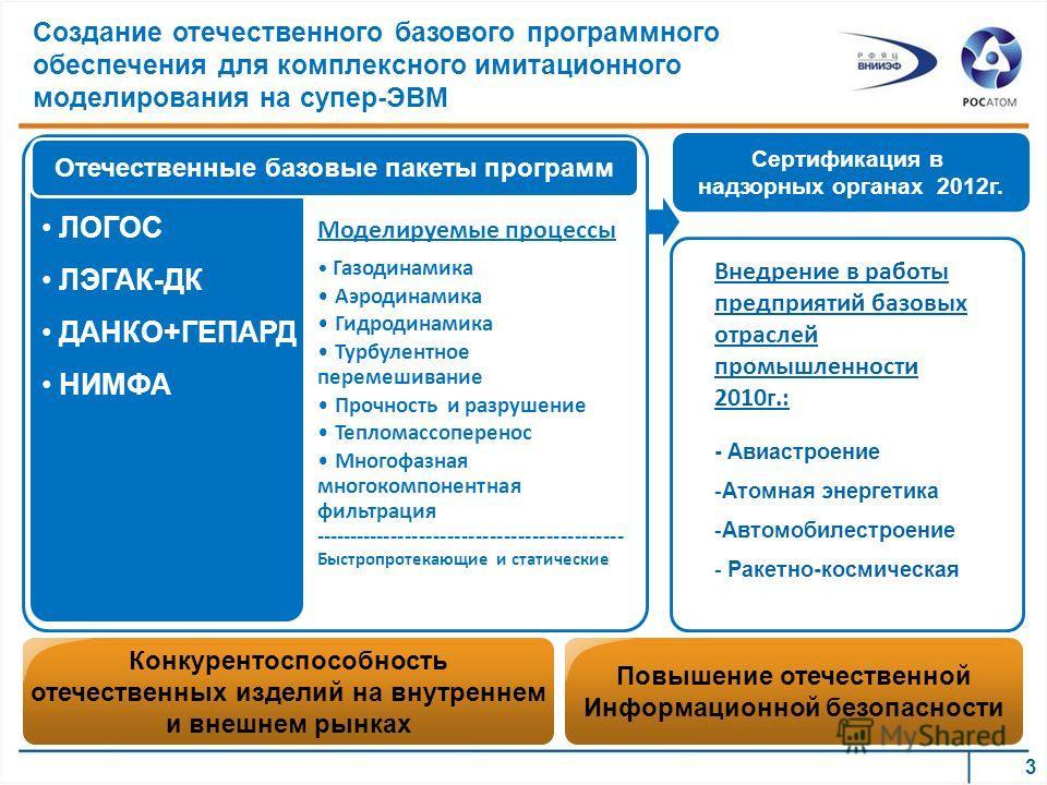 Конкурентоспособность отечественных изделий на внутреннем и внешнем рынках Сертификация в надзорных органах 2012г. Создание отечественного базового программного обеспечения для комплексного имитационного моделирования на супер-ЭВМ 3 ЛОГОС ЛЭГАК-ДК ДА