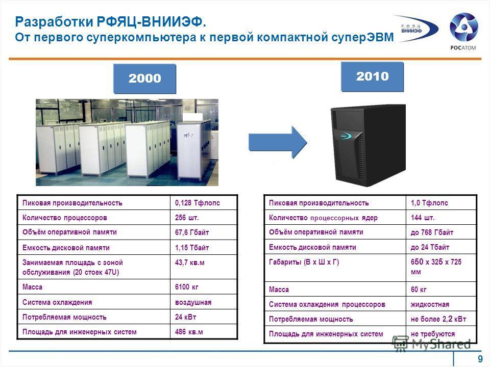 Разработки РФЯЦ-ВНИИЭФ. От первого суперкомпьютера к первой компактной суперЭВМ Пиковая производительность0,128 Тфлопс Количество процессоров256 шт. О бъём оперативной памяти 67,6 Гбайт Емкость дисковой памяти1,15 Тбайт Занимаемая площадь с зоной обс