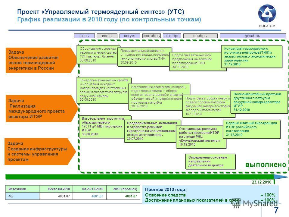 7 июньиюльавгустсентябрьоктябрьноябрьдекабрь Проект «Управляемый термоядерный синтез» (УТС) График реализации в 2010 году (по контрольным точкам) Задача Обеспечение развития основ термоядерной энергетики в России Задача Реализация международного прое