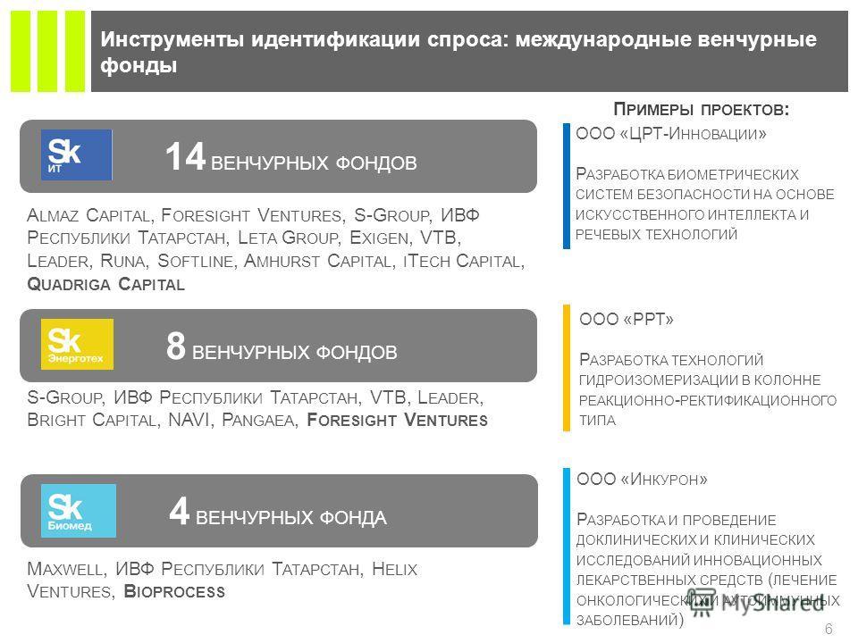 4 ВЕНЧУРНЫХ ФОНДА 14 ВЕНЧУРНЫХ ФОНДОВ Инструменты идентификации спроса: международные венчурные фонды 6 П РИМЕРЫ ПРОЕКТОВ : A LMAZ C APITAL, F ORESIGHT V ENTURES, S-G ROUP, ИВФ Р ЕСПУБЛИКИ Т АТАРСТАН, L ETA G ROUP, E XIGEN, VTB, L EADER, R UNA, S OFT