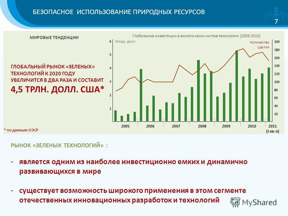 БЕЗОПАСНОЕ ИСПОЛЬЗОВАНИЕ ПРИРОДНЫХ РЕСУРСОВ 7 Глобальные инвестиции в экологически чистые технологии (2005-2010) 1 2 3 4 5 6 40 20 60 80 120 100 160 140 200 180 2005 Млрд. долл. Количество сделок 200620072008200920102011 (I кв-л) ГЛОБАЛЬНЫЙ РЫНОК «ЗЕ