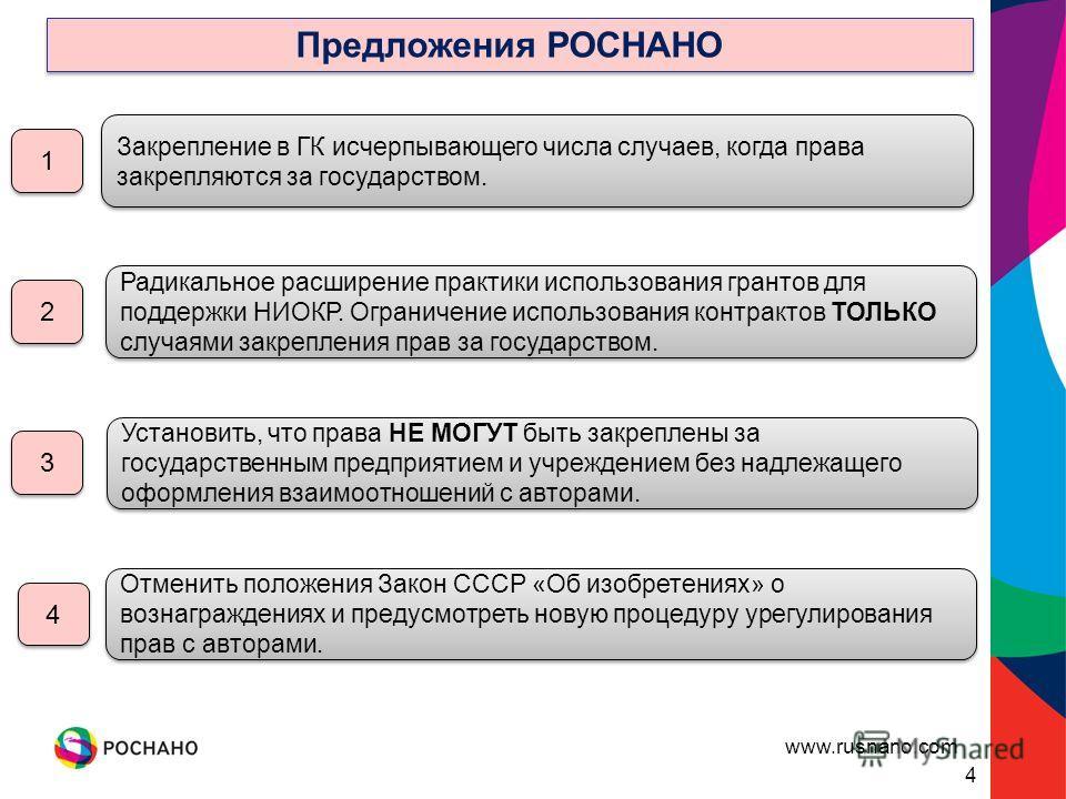 www.rusnano.com 4 Предложения РОСНАНО 1 1 2 2 3 3 4 4 Закрепление в ГК исчерпывающего числа случаев, когда права закрепляются за государством. Радикальное расширение практики использования грантов для поддержки НИОКР. Ограничение использования контра