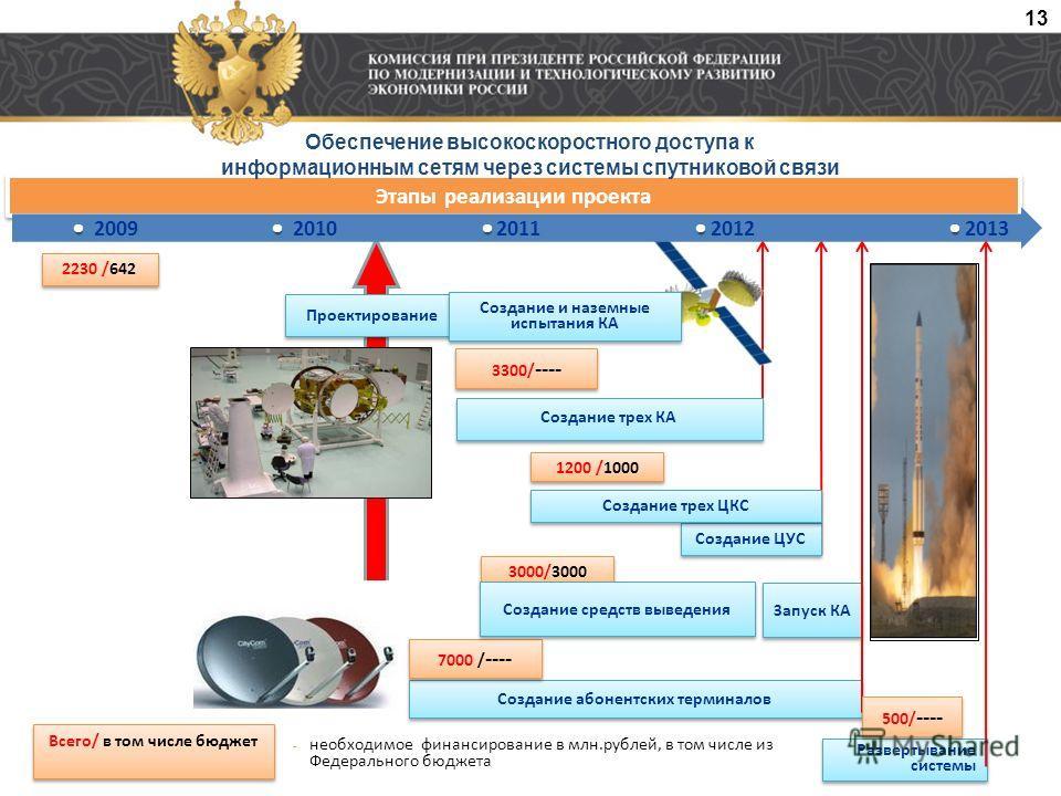 Создание спутниковой системы широкополосного доступа в Ка-диапазоне Создание абонентских терминалов Запуск КА Этапы реализации проекта Проектирование 3300/ ---- 3000/3000 Развертывание системы 7000 / ---- Создание трех КА Создание ЦУС Создание трех Ц