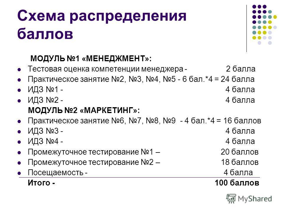 Схема распределения баллов МОДУЛЬ 1 «МЕНЕДЖМЕНТ»: Тестовая оценка компетенции менеджера - 2 балла Практическое занятие 2, 3, 4, 5 - 6 бал.*4 = 24 балла ИДЗ 1 - 4 балла ИДЗ 2 - 4 балла МОДУЛЬ 2 «МАРКЕТИНГ»: Практическое занятие 6, 7, 8, 9 - 4 бал.*4 =