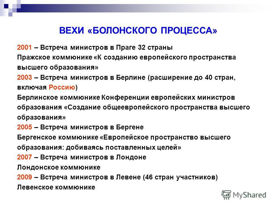 ВЕХИ «БОЛОНСКОГО ПРОЦЕССА» 2001 – Встреча министров в Праге 32 страны Пражское коммюнике «К созданию европейского пространства высшего образования» 2003 – Встреча министров в Берлине (расширение до 40 стран, включая Россию) Берлинское коммюнике Конфе