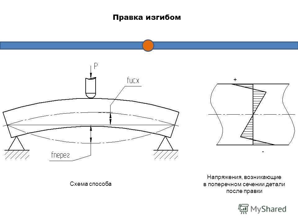 Правка изгибом Схема способа Напряжения, возникающие в поперечном сечении детали после правки + -