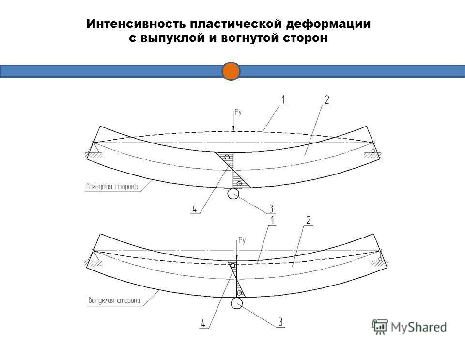 Интенсивность пластической деформации с выпуклой и вогнутой сторон