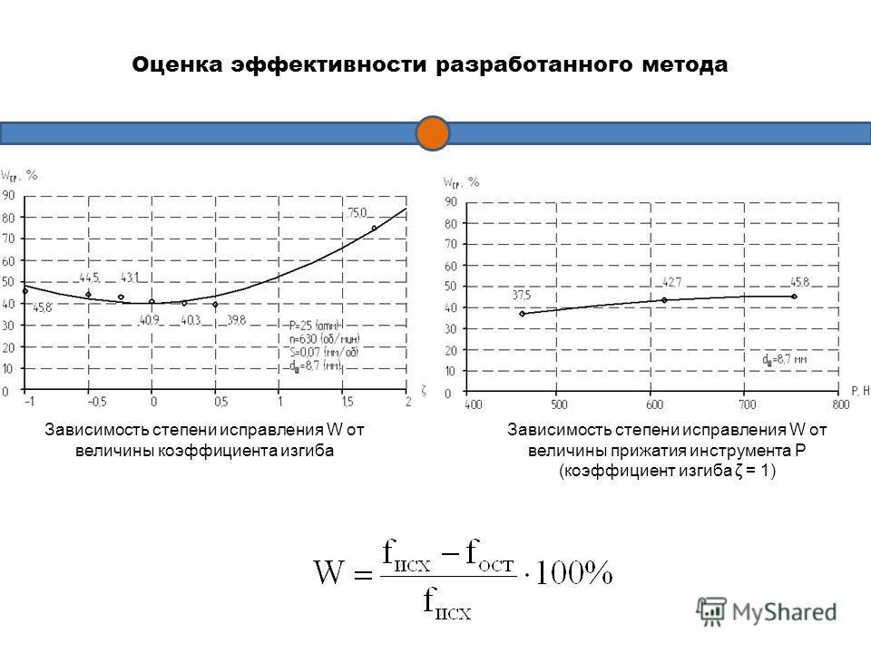 Зависимость степени исправления W от величины коэффициента изгиба Зависимость степени исправления W от величины прижатия инструмента P (коэффициент изгиба ζ = 1) Оценка эффективности разработанного метода