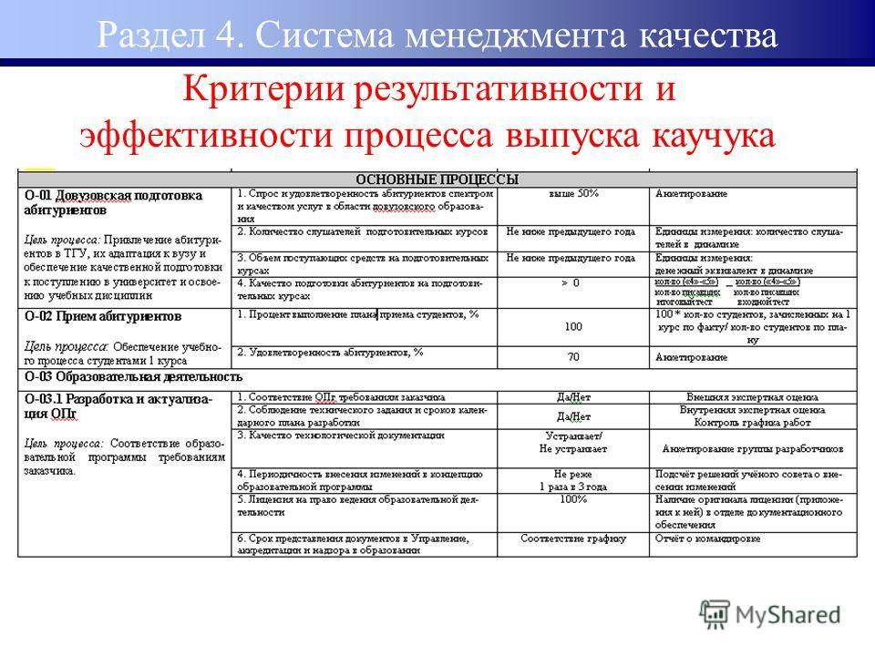 Критерии результативности и эффективности процесса выпуска каучука